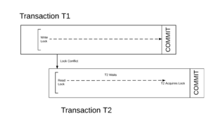 Transactional memory - Atomicity between two parallel transactions with a conflict