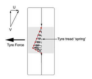 Cornering force - Tire tread element displacement and the resulting cornering force