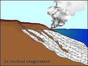Lava delta - Image: USGS Lava Delta Cartoon