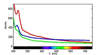 Bisulfide - The UV/VIS spectrum of septic sewage from three different sites. The absorption of bisulfide is observed around 230 nm in each case.