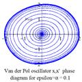 Van der Pol oscillator diagram 2 phase.png
