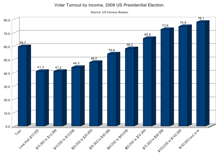 Voter Turnout by Income, 2008 US Presidential Election