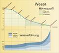 Weserprofil.png