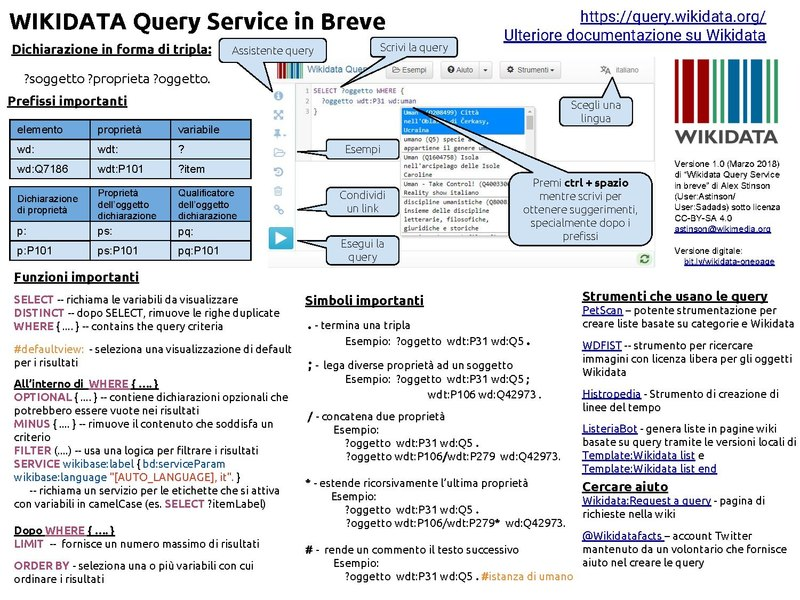 File:Wikidata Query Service in Breve.pdf