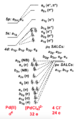 (PdCl4)2- MO Diagram.png