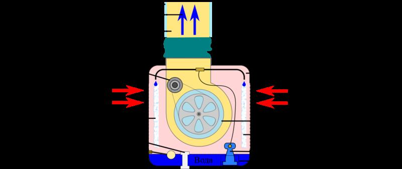 File:Испарительный кондиционер-охладитель.png