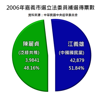 2006-Chiayi-election.png