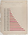 A series of statistical charts illustrating the condition of the descendants of former African slaves now in residence in the United States of America LCCN2013650366.jpg