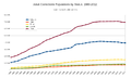 Adult Corrections Populations by Status - 1980-2012.png