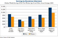 Chart showing American men and women's earnings side by side as a function of their educational attainment