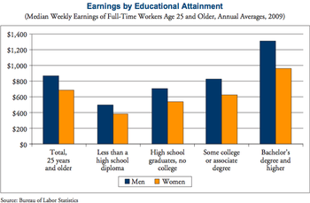 English: American women's earnings by educatio...