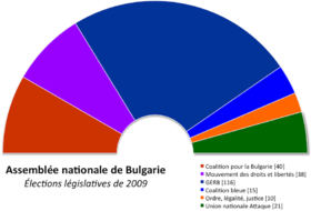 Image illustrative de l'article Élections législatives bulgares de 2009