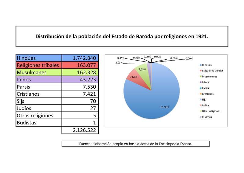 File:Baroda religiones 1921.pdf