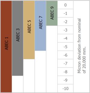 ABEC scale - Image: Bearing tolerances illustrated