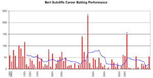 Bert Sutcliffe - Bert Sutcliffe's career performance graph.