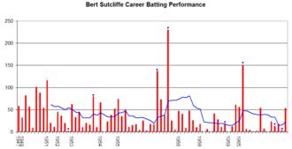 Bert Sutcliffe - Bert Sutcliffe's career performance graph.