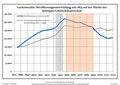 Bevölkerungsentwicklung Luckenwalde.pdf