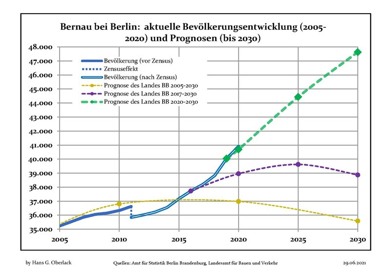 File:Bevölkerungsprognosen Bernau.pdf