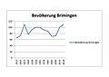 Brimingen (Eifel); Bevölkerungsentwicklung a.jpg
