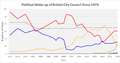 Bristol Councillor numbers (since 1973).png