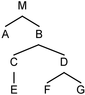 C-command - A simple syntax tree.