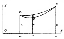 Calculus of Variations Harris Hancock Article 22 graphic.png