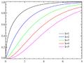 Chi-square distributionCDF.png