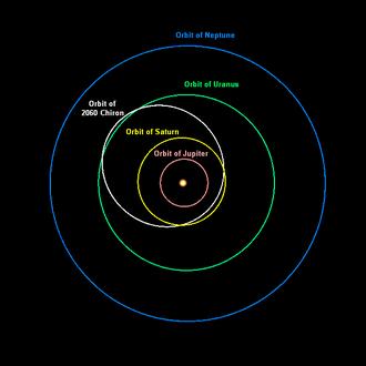 2060 Chiron - Image: Chiron orbit