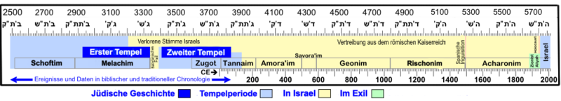 Chronology of Israel de.png