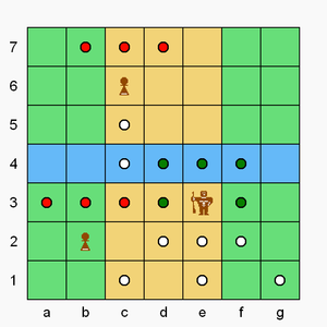 Congo (chess variant) - Brown's pawn on b2 can move or capture to any red dot in front. Brown's c6-pawn has crossed the river, so additionally can move backwards one or two steps (no jumping) to a white dot. Brown's superpawn on e3 can move or capture to any dark green dot, and can move backwards (not capture) to any white dot (no jumping).