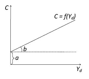 Consumption function - Consumption function graph