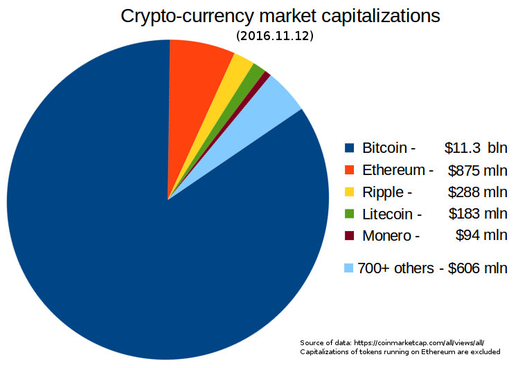 Crypto-currency market capitalizations.png