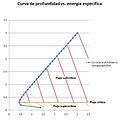 Curva de energia especifica 2.jpg
