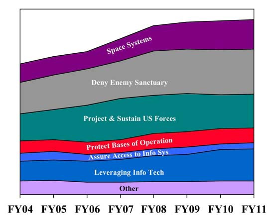 File:DARPA's budget by QDR transformation goals, FY 2004-FY 2011.tiff