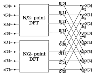 Fast Fourier transform - An example FFT algorithm structure, using a decomposition into half-size FFTs