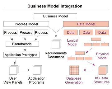 http://upload.wikimedia.org/wikipedia/commons/thumb/c/cb/Data_modeling_context.jpg/360px-Data_modeling_context.jpg