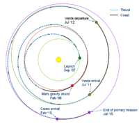 Dawn trajectory as of September 2009