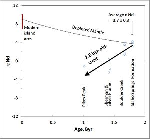 Samarium–neodymium dating - Graph to show the depleted-mantle model of DePaolo (1981)
