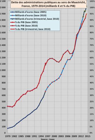 Dette publique de la France adépassé la barre des 2.000 milliards d'Euros au 2e semestre 2014 330px-Dette_publique_France_1979-2014T2