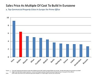 Corporation tax in the Republic of Ireland - Sales price as multiple of the cost of build for a prime office in Dublin, versus other EU-28 countries (2016).