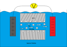 A positive and negative terminal are placed on opposite ends of a body of water, connected by wires and a voltage source. Between them are two panels of glass containing negative charge; water flows through that glass from the positive to the negative terminal, with the water carrying a positive charge.