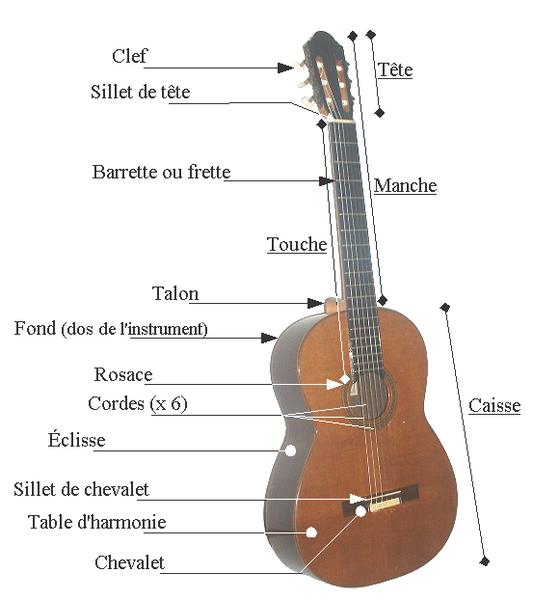 Fichier:Elements guitare classique.png