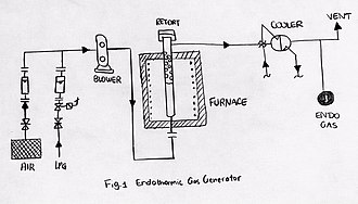 Endothermic gas - Endothermic Gas Generator