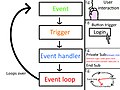 Event driven programming Simply Explained.jpg