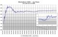 Exchange rate Wechselkurs USDollar arg Peso 04 12 2001 bis 31 01 2008.png
