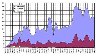 FP statistics Mar February 2008-1.JPG