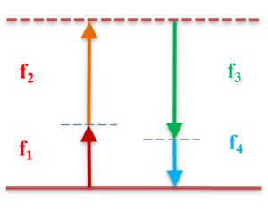 Four-wave mixing - Energy level diagram for a non-degenerate four-wave mixing process. The top energy level could be a real atomic or molecular level (resonant four-wave mixing) or a virtual level, far detuned off-resonance. This diagram describes the four-wave mixing interaction between frequencies f1, f2, f3 and f4.
