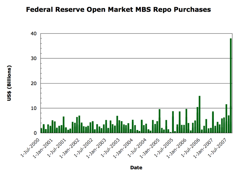 File:Fed MBS Repo Purchases 2000-2007.png