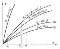 Figura 6. Karaterstikat e qarkut magnetic të përbërë sipas figurës 5..png