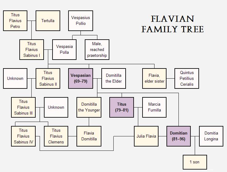 Flavian family tree